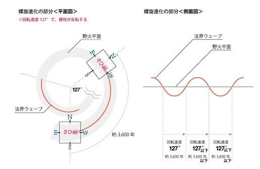 次元概念図