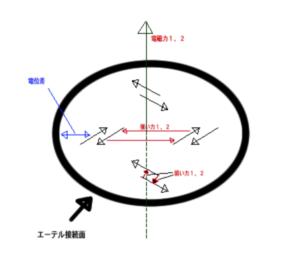 波動_d4_素粒子と4つの力